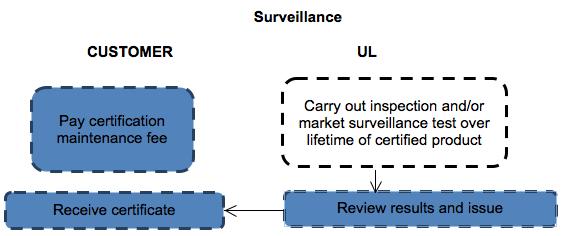 自社製品の安全性認証評価の準備